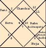 ASTROLOGY HYDERABAD